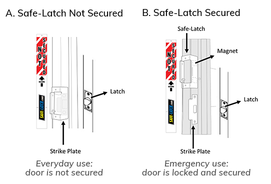 Safe-Latch door diagram